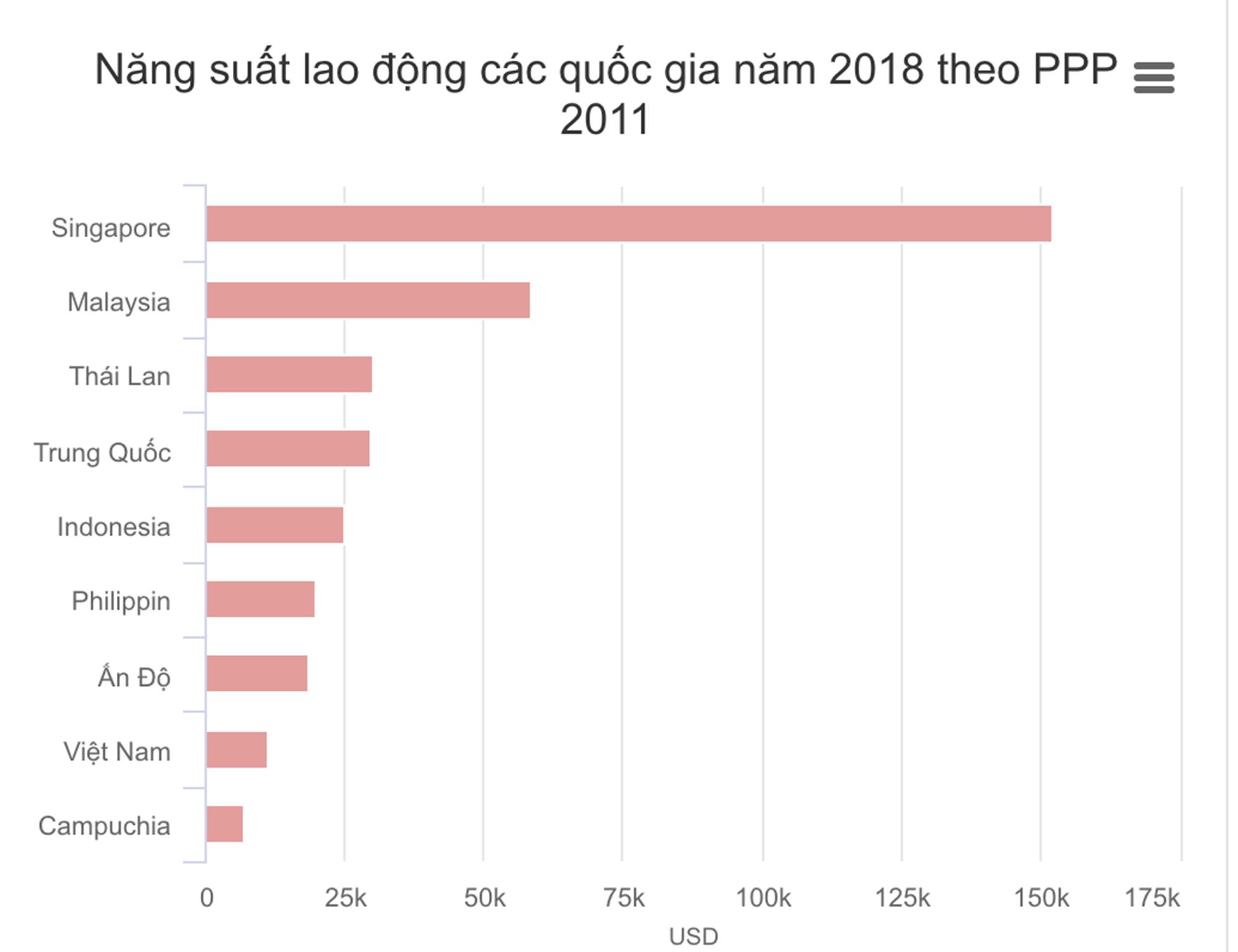 Năng suất lao động Việt Nam năm 2018 vẫn thua xa Thái Lan